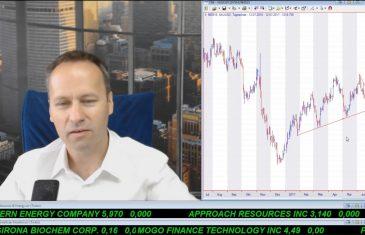 SmallCap-Investor Talk 687 über DAX, S&P 500, Gold, Silber und Öl