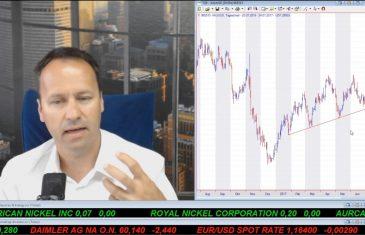 SmallCap-Investor Talk 688 über DAX, Autowerte, Gold & Rohstoffe, Blackbird, Copper Mountain, MoGo