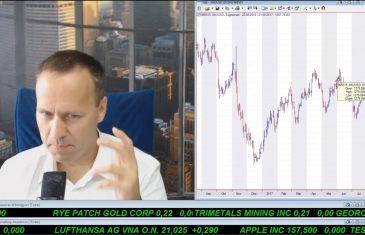 SmallCap-Investor Talk 695 über DAX, Gold, Goldwerte, MoGo und Öl