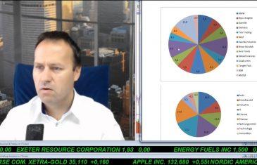 SmallCap-Investor Talk 710 über Gold, DAX, Öl, Dividendenaktien, …