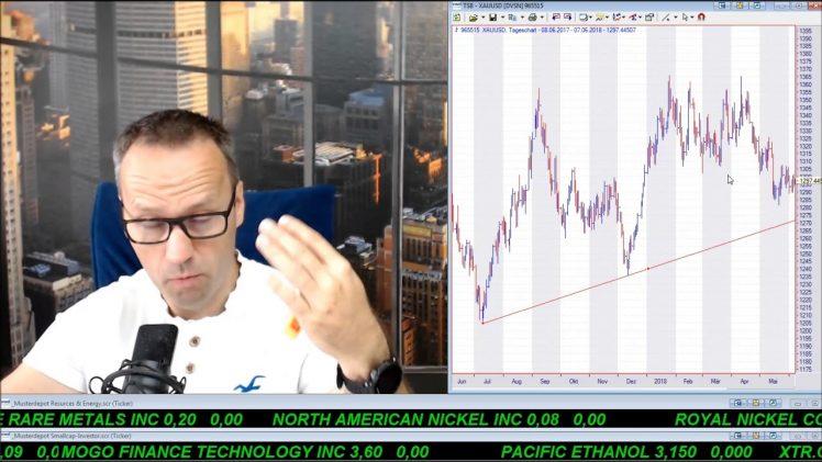 SmallCap-Investor Talk 781 über Dow, US$, Gold, Fossil, GE, Kimberly-Clark, ProSieben, …