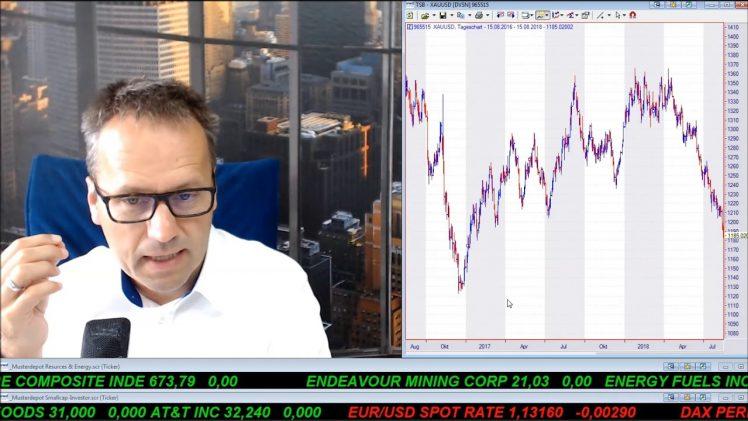 SmallCap-Investor Talk 803 zu Türkischer Lira, US$, Gold, DAX und First Majestic