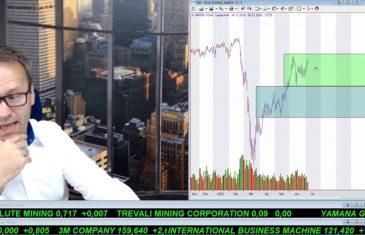 SmallCap-Investor Talk 1055 über DAX, Gold und Goldaktien